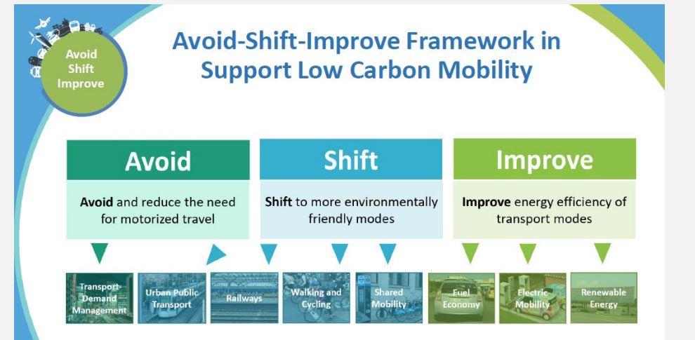 Avoid shift improve