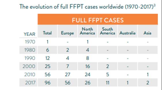 """""""Free Fare Public Transport"""" (FFPT)"""