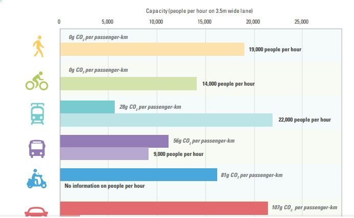 Space people per hour and CO2 emissions