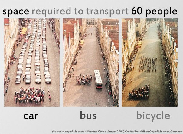 Space required for cars vs bikes